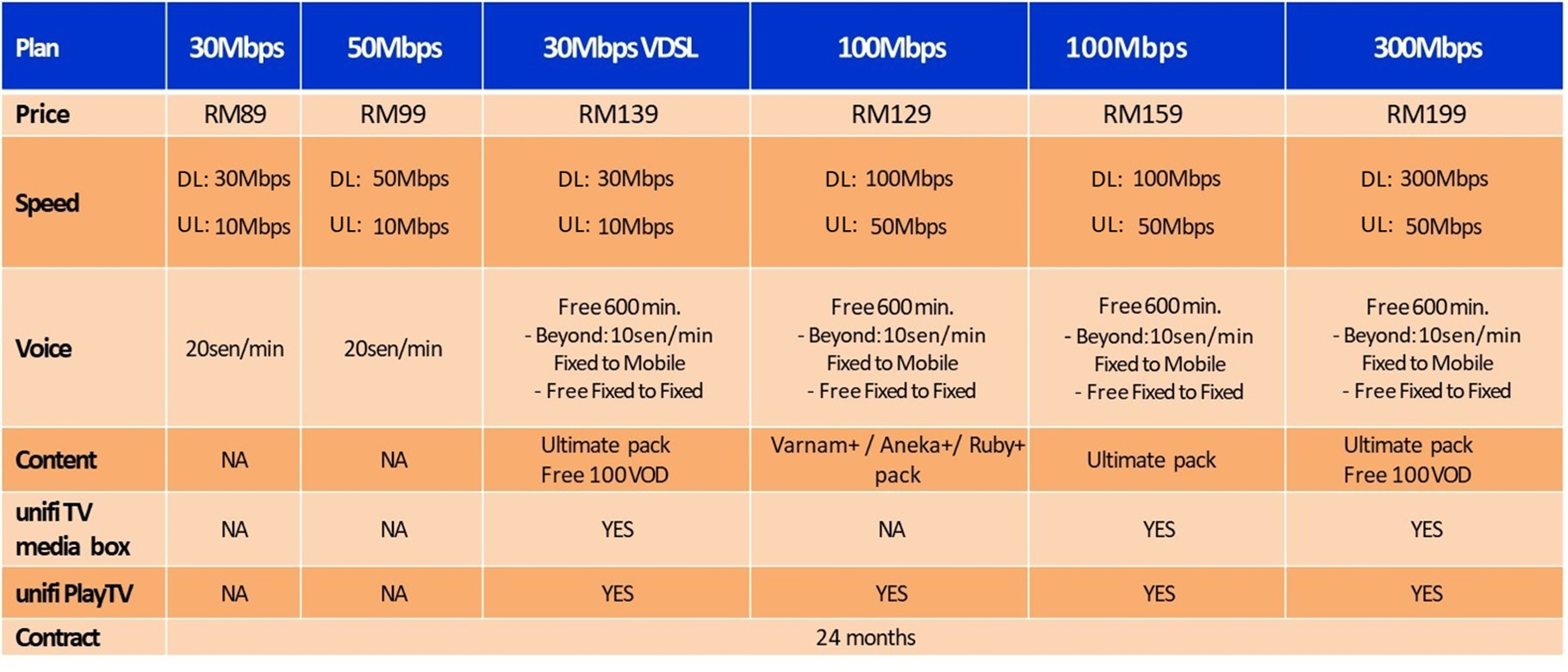 unifi home promotion paynothing